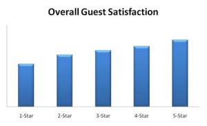 Ratings from hotel reviews increase as hotel class increases