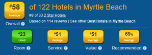 Hotel rankings and hotel ratings